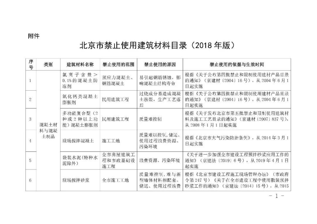 聚焦   北京发布新版建材禁止使用目录,多个建筑保温材料上榜