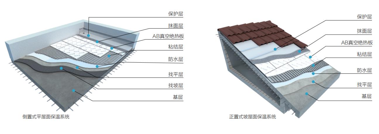 AB真空绝热板屋面保温系统