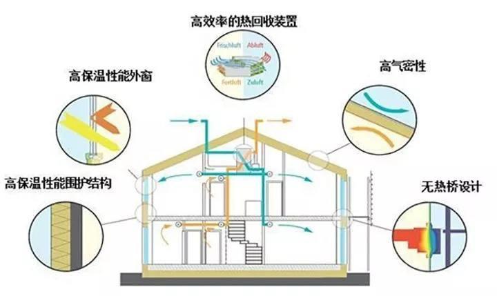 建筑节能改造可以达到被动房要求吗?