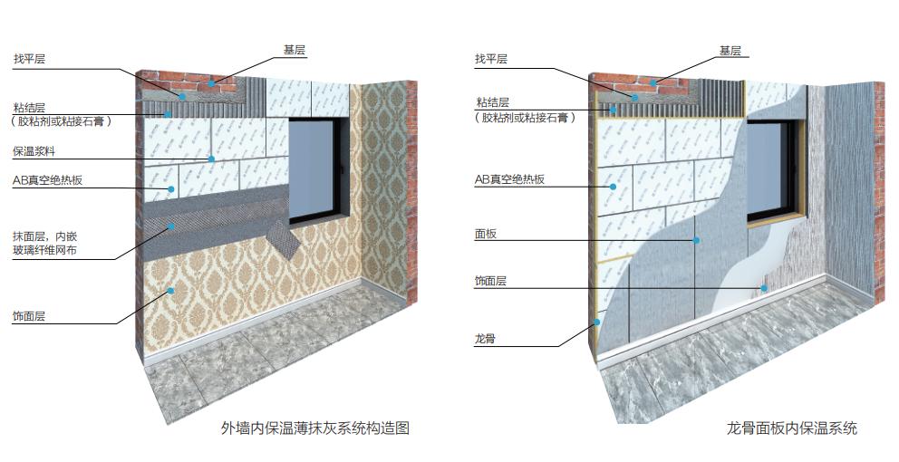 做外墙内保温,你还在为保温层厚度烦恼吗?