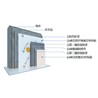 AB无机复合保温装饰一体系统